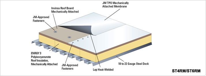 Tpo Roofing System Details Single Ply Roof Johns