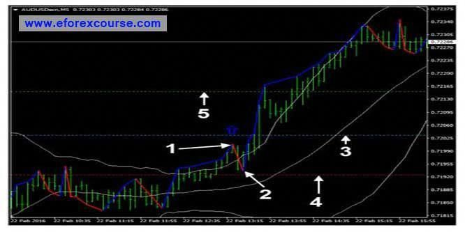 In This Video You Will Learn An Extremely Simple Forex Trading