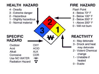 Kevin Spray Paint Safety Data Sheet