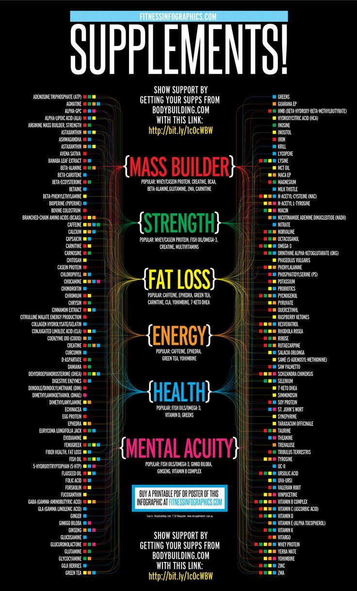 Health Infographics What Nutritional Supplements