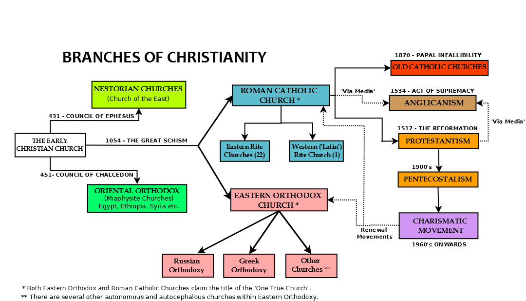 branches of the church chart | is a nice chart of the main branches of  christianity