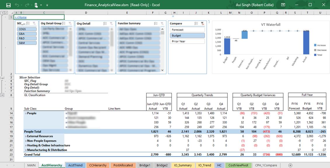 Using Power Bi To Build Financial Dashboards