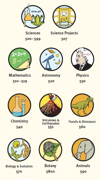 pictograms representing the 500s | LMS | Dewey decimal