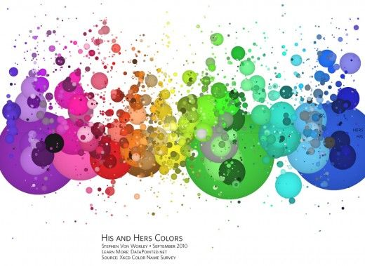 His and Hers Colors interactive Infographic