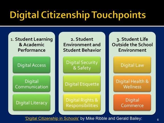 digital citizenship - Google Search | Digital Citizenship ...