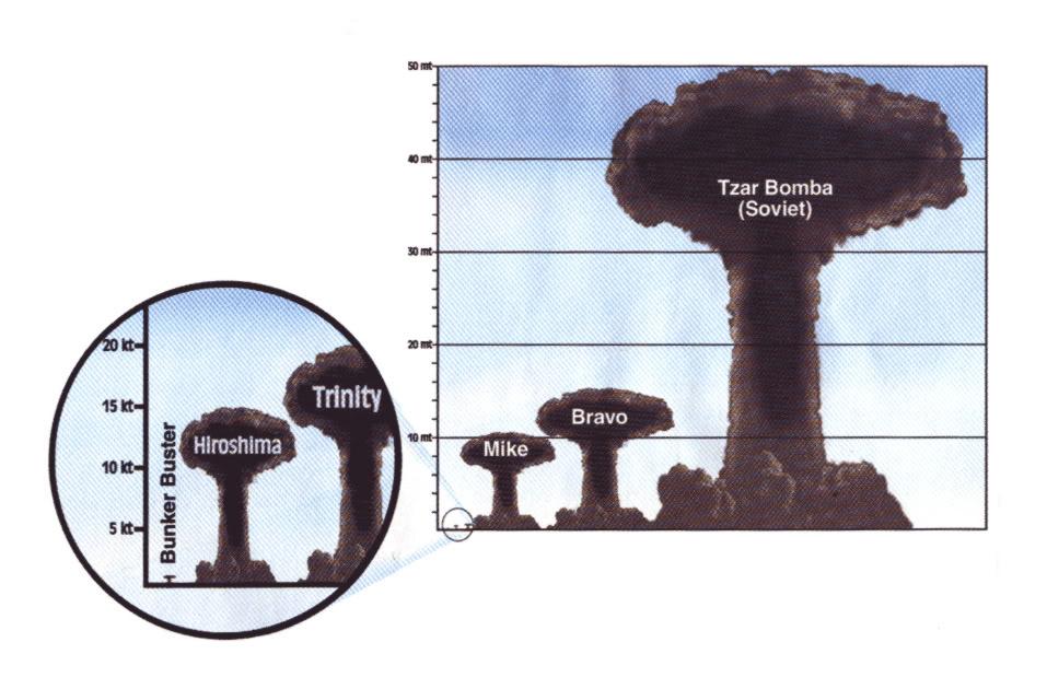 Perspective Nuclear Bomb Atomic Bomb Hiroshima