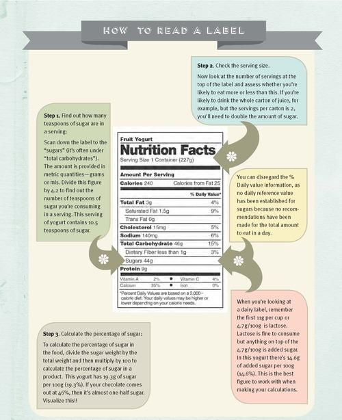 How To Read A Nutrition Label (With Images)