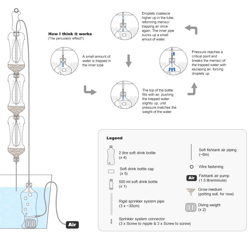 airlift pump design Google 搜尋 Aquaponics, Aquaponics