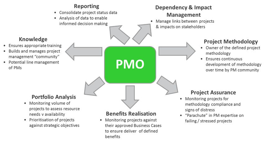 Pmo Overview Goingsmart  Project Management