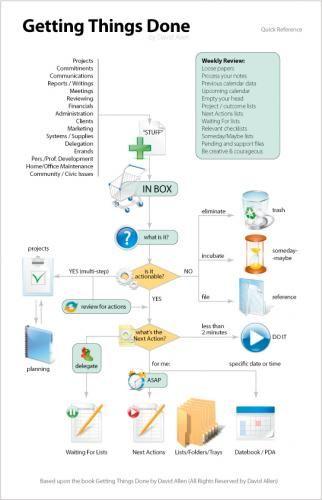 Gtd Workflow Print It Pinterest Productivity Time Management