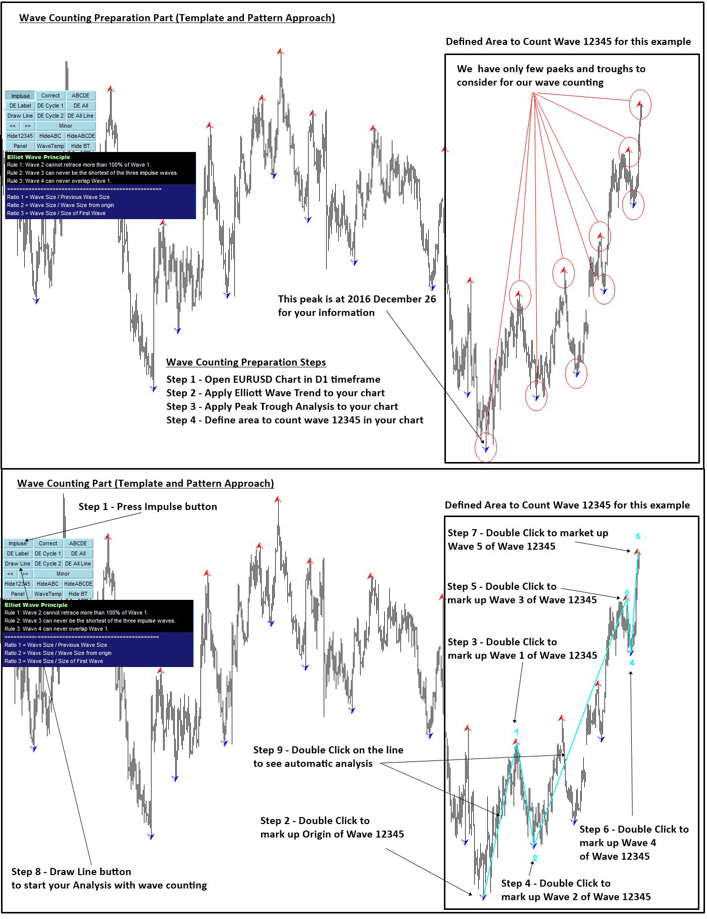 Elliott Wave Theory | prt | Wave theory, Stock charts