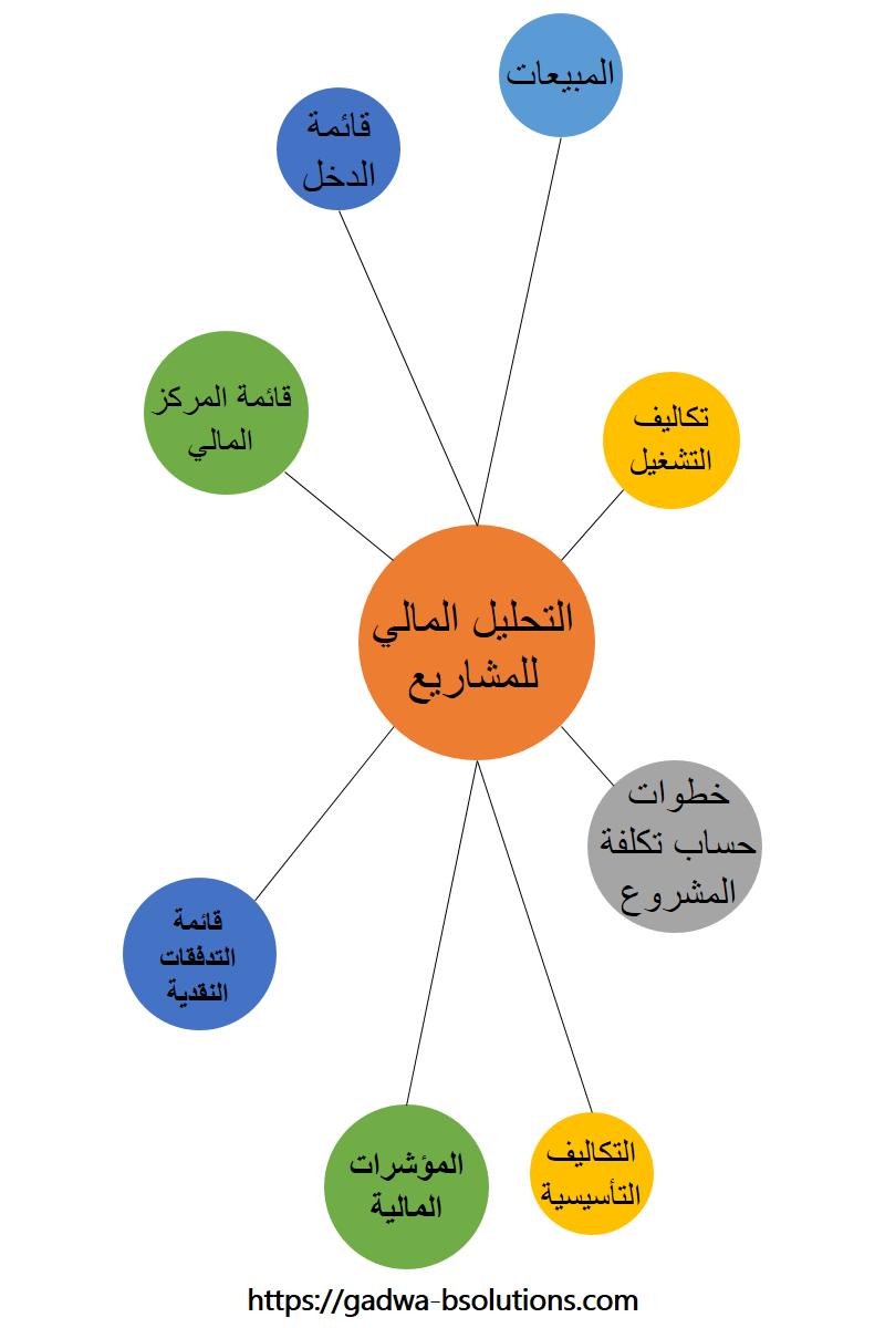 تحليل وقياس جدوي المشروع المالية In 2021 Pie Chart Chart Diagram
