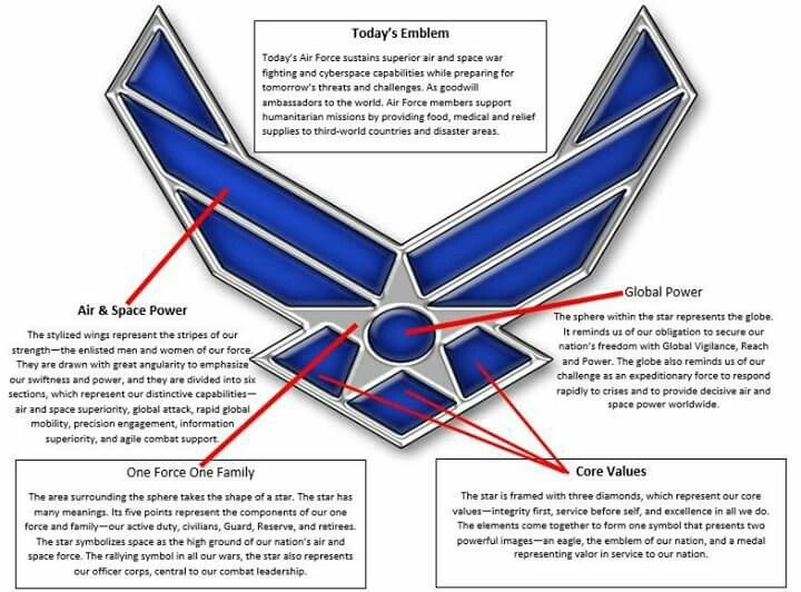 Air Force Emblem And Its Meaning Everything Air Force Pinterest