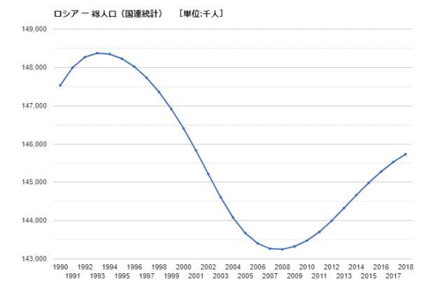 ランキング 世界 の 人口
