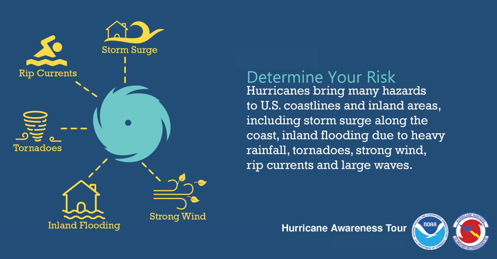 Hurricanes Again Yes It S That Time Of Year Hurricane Preparation Hurricane Preparedness Hurricane