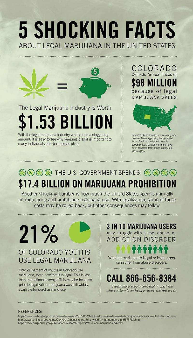 5 Shocking Facts About Legal Marijuana In The United States