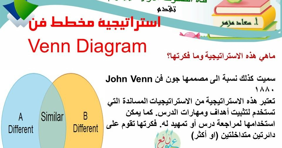 استراتيجية مخطط فن ضمن استراتيجيات التعلم النشط Venn Diagram 3ilm Nafi3 Venn Diagram Diagram Education