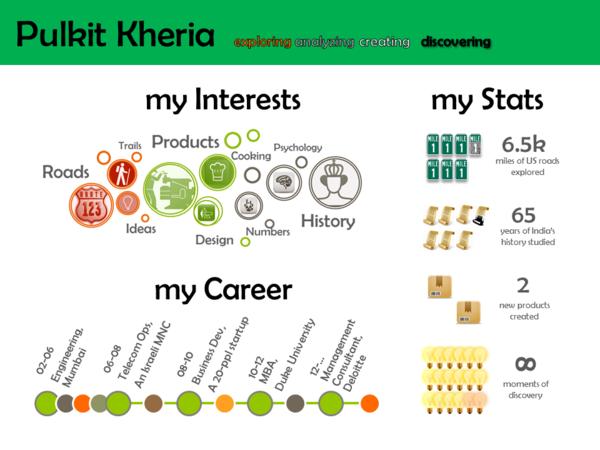 infographic resume for deloitte orientation by pulkit kheria via