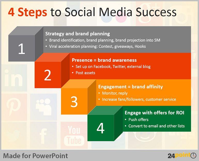 social media plan presentation social media marketing