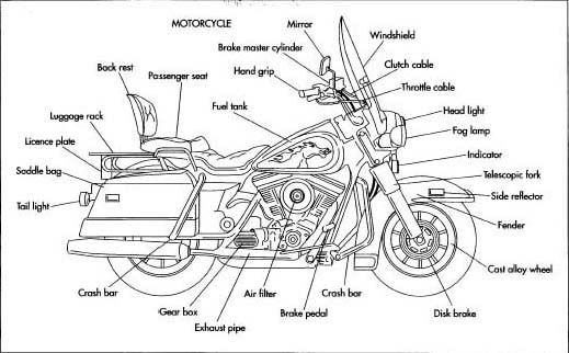 parts of motorcycle | electrical system contains a battery ... on