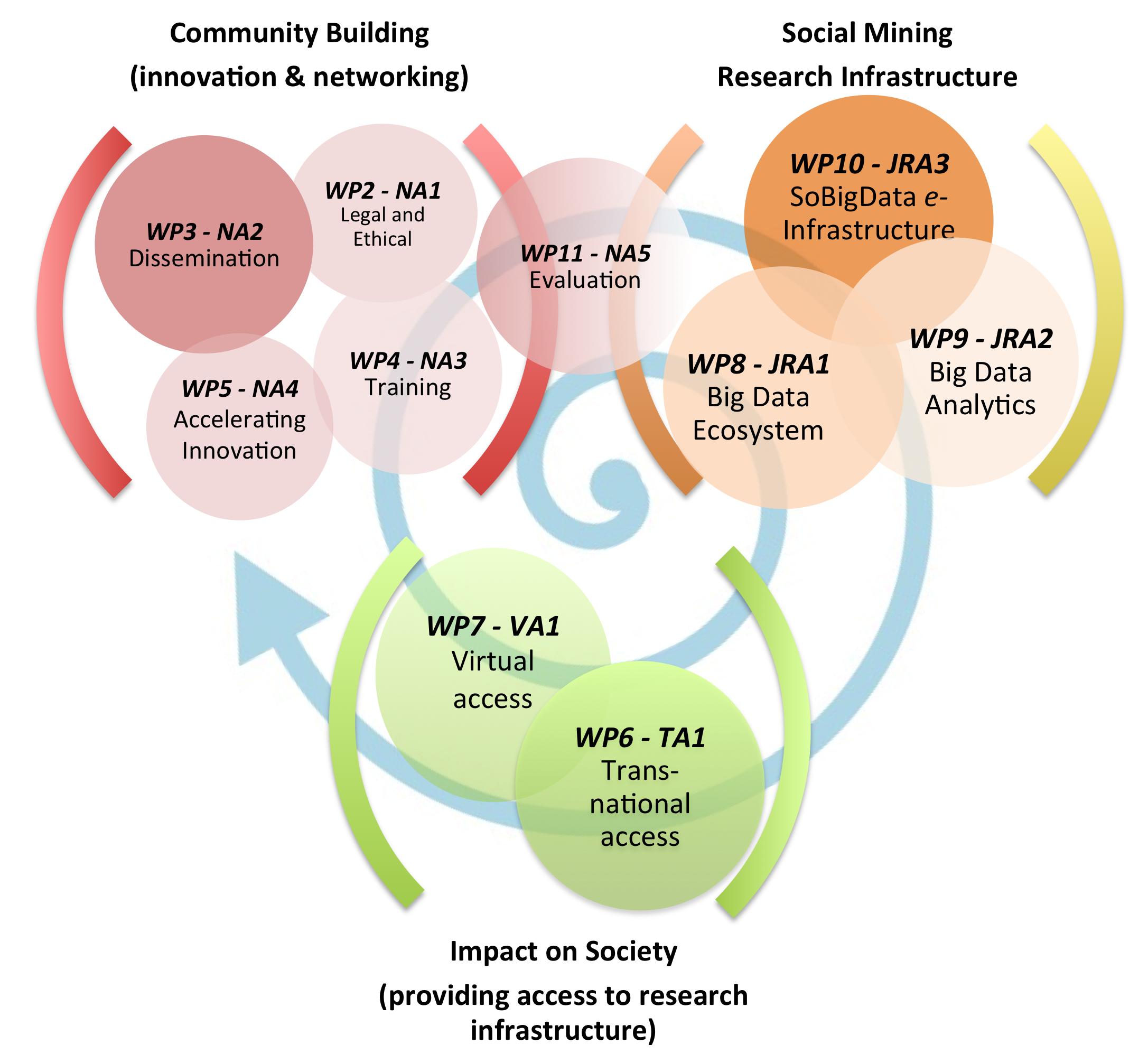 Social Impact Of Big Data Part 1 Big Data Social Impact Visual Analytics