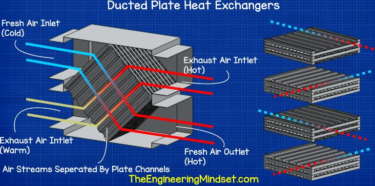 Ducted Plate Heat Exchanger Heat Exchanger Heat Hvac Duct
