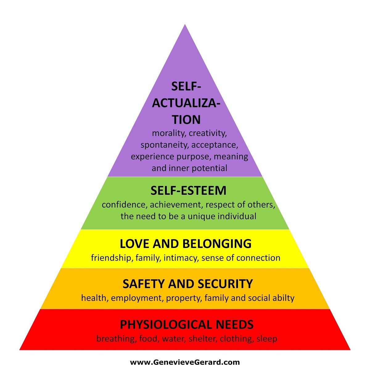 Ways To Relieve Stress Maslow S Hierarchy Of Needs How To Relieve Stress Abraham Maslow