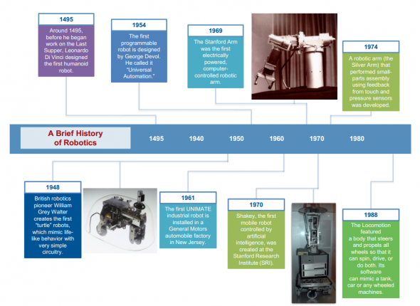 A charted history of robot evolution, and some thoughts on jobs ...