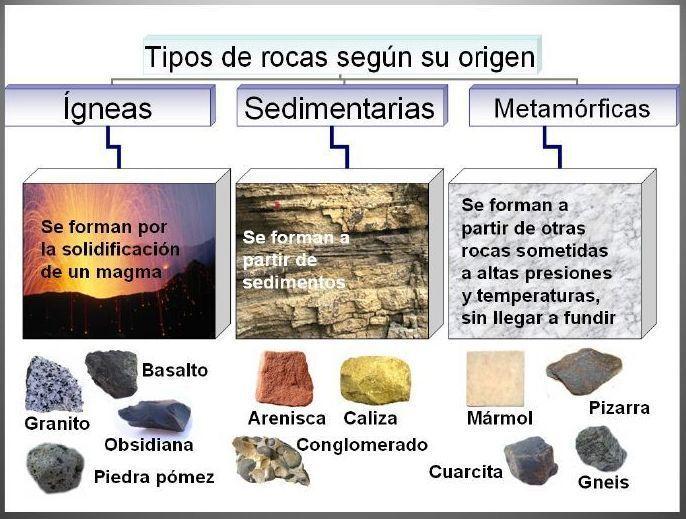 Tipos De Rocas Tipos De Rocas Clasificacion De Rocas Rocas Y Minerales
