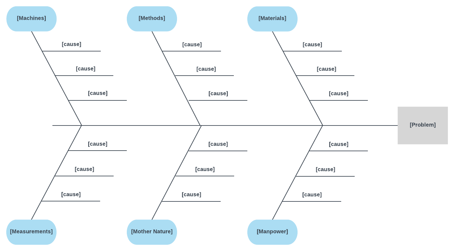 small resolution of 6 ms fishbone diagram template