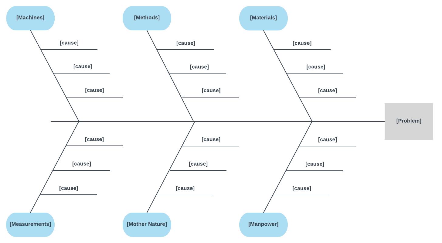 6 ms fishbone diagram template [ 1456 x 800 Pixel ]