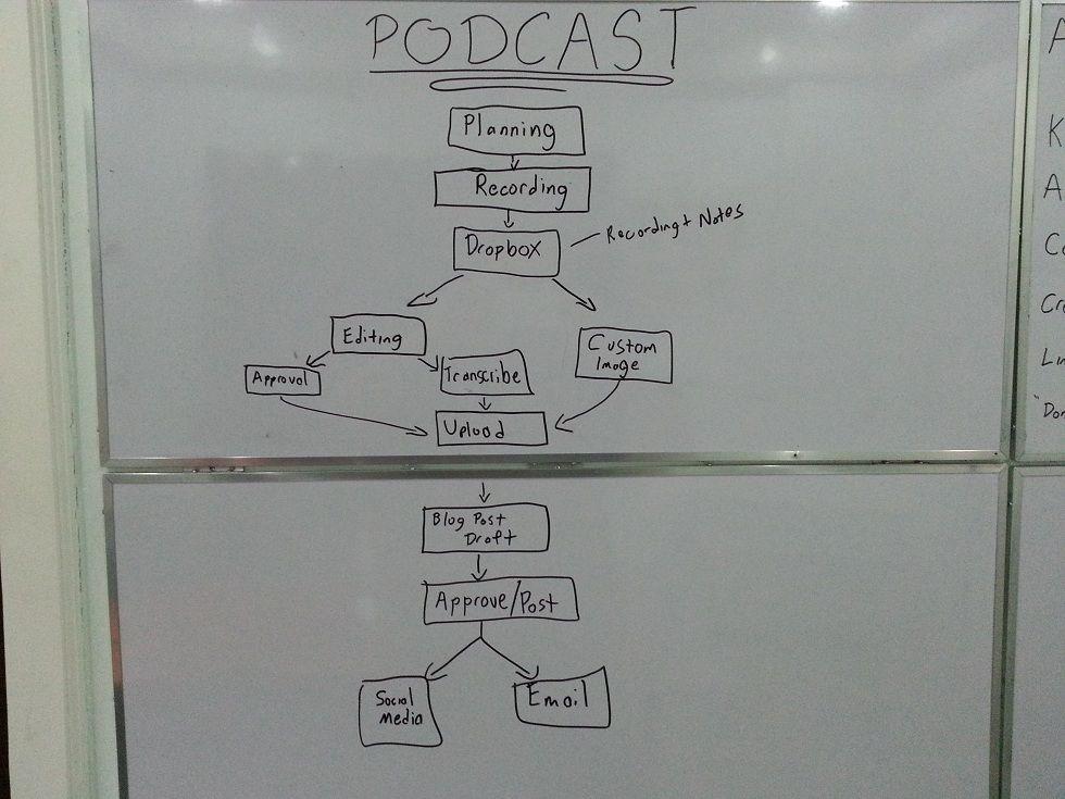 Podcast Standard Operating Procedures USMC Pinterest Standard