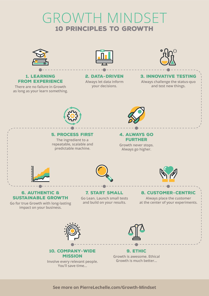 brand, ideas, story, style, my life: growth mindset: 10 principles