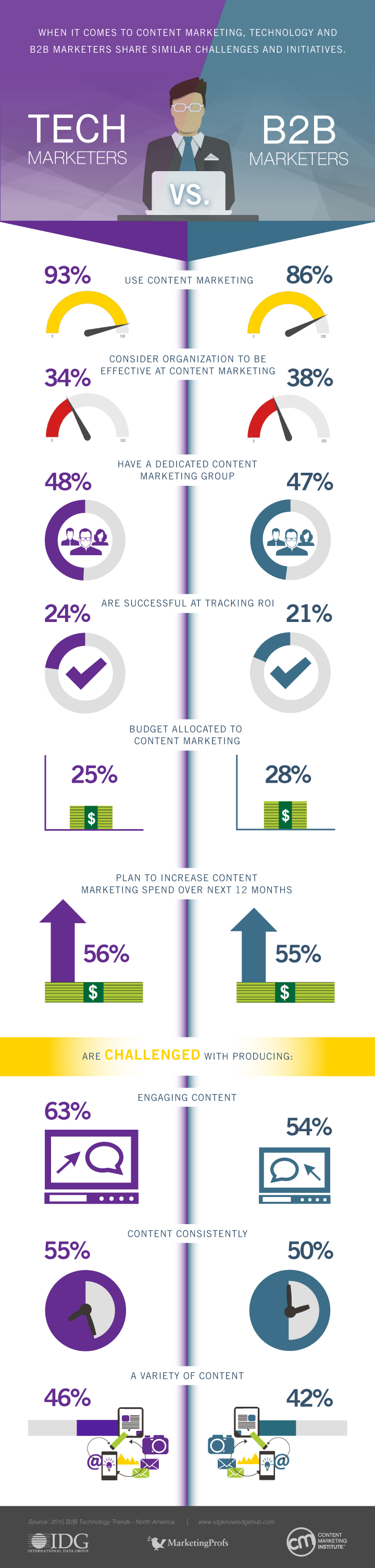 Tech Marketers vs. B2B Marketers -- they share similar content marketing initiatives & challenges