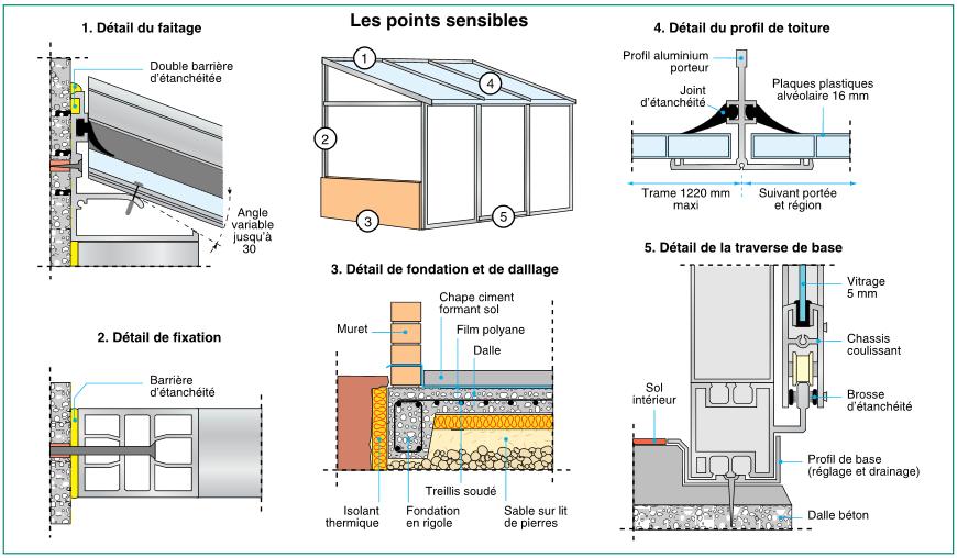 plan veranda - Recherche Google | Extension maison, Maison, Toiture