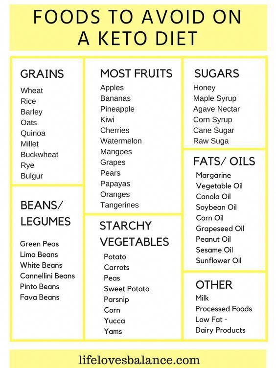 Banana Smoothie Clean Eating Snacks Recipe Keto Diet Recipes Keto Diet Food List Ketosis Diet