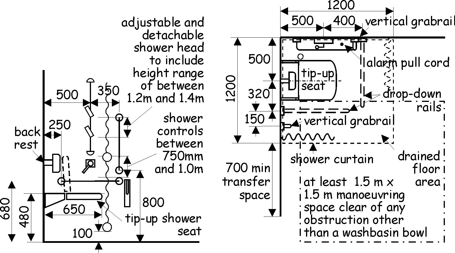 Provisions Within An Accessible Shower Room