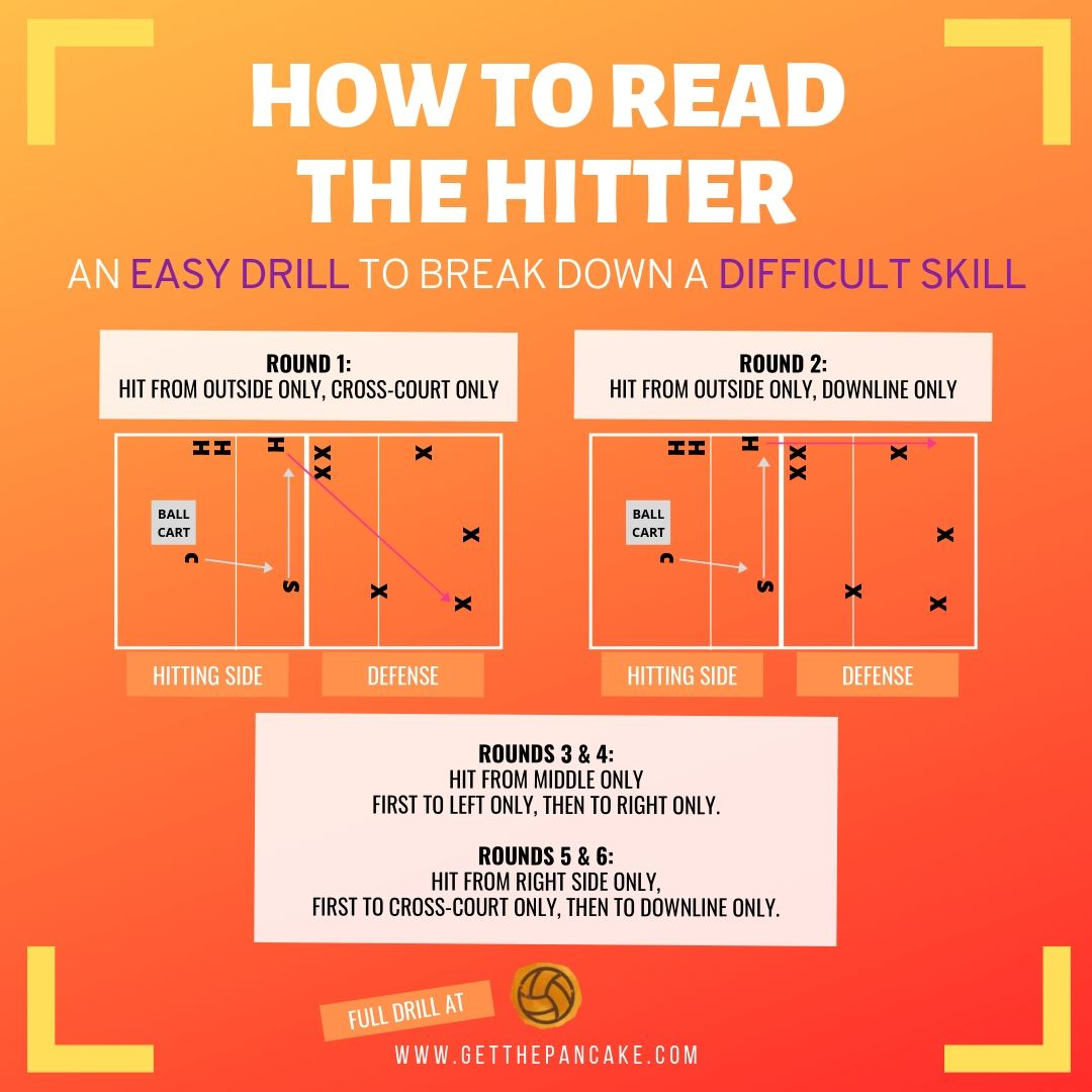 Easy Drill To Teach Your Passers To Read The Hitter Coaching Volleyball Volleyball Drills Volleyball Training