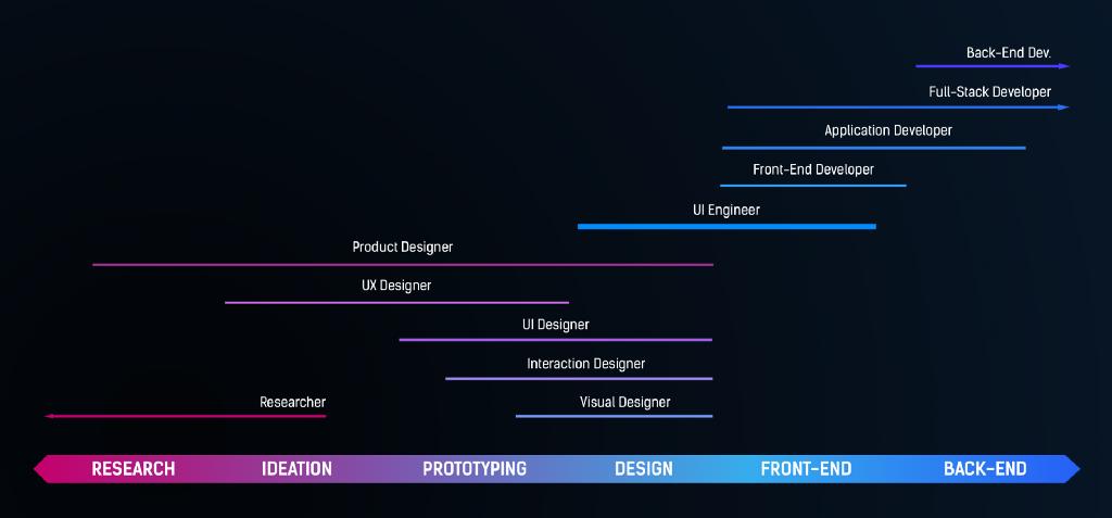 Should designers code or developers design? Coding