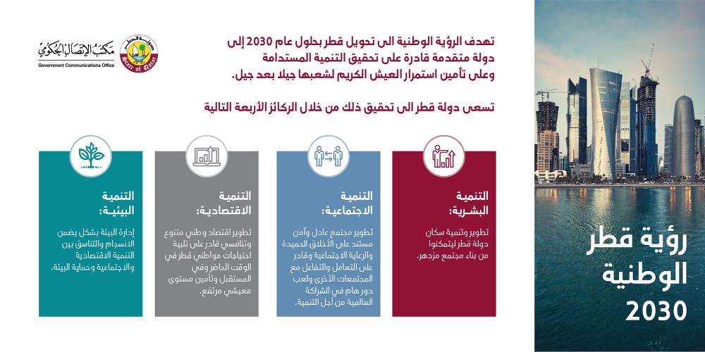 رؤية قطر الوطنية 2030 مكتب الاتصال الحكومي Boarding Pass Uji Travel