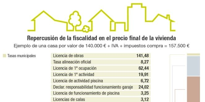Estos son los impuestos que se pagan al comprar una casa for Costruire una casa in economia