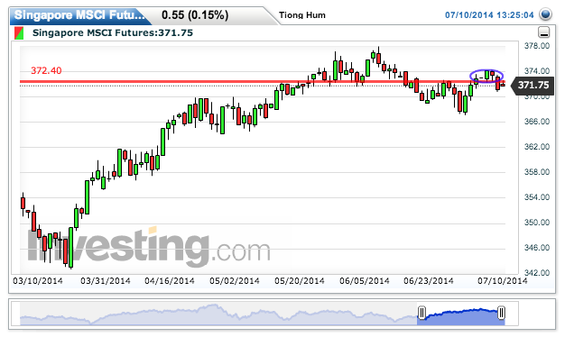 Singapore MSCI Futures Live Advanced Chart. Potential bull trap now that price is under ...