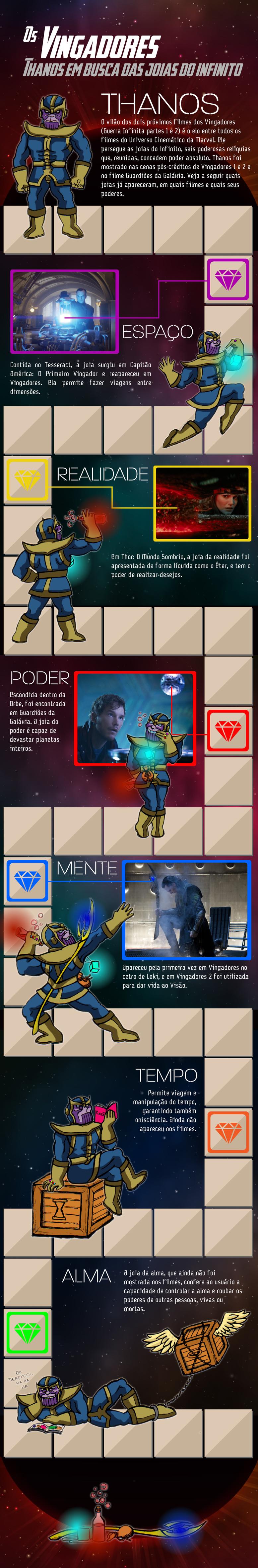 Infográfico Thanos