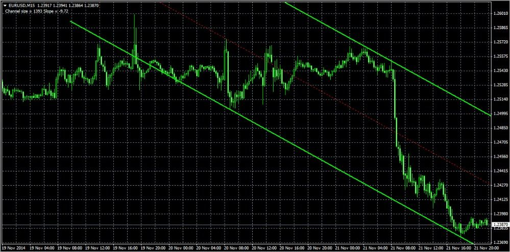 Auto Trend Line Channel Surfer Indicator Forex Metatrader 4 Mt4