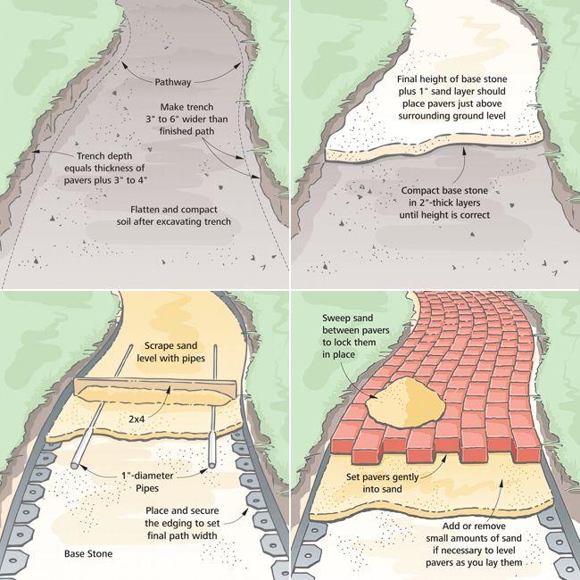 Brick pathway how-to