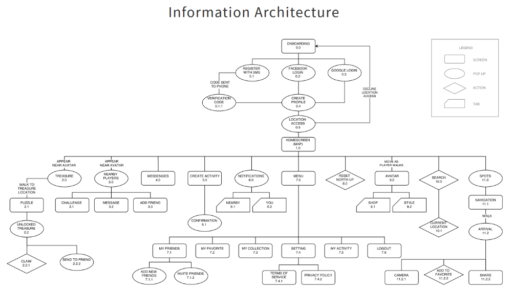 The Ux Process For Information Architecture Toptal In 2020 Information Architecture Diagram Architecture Architecture