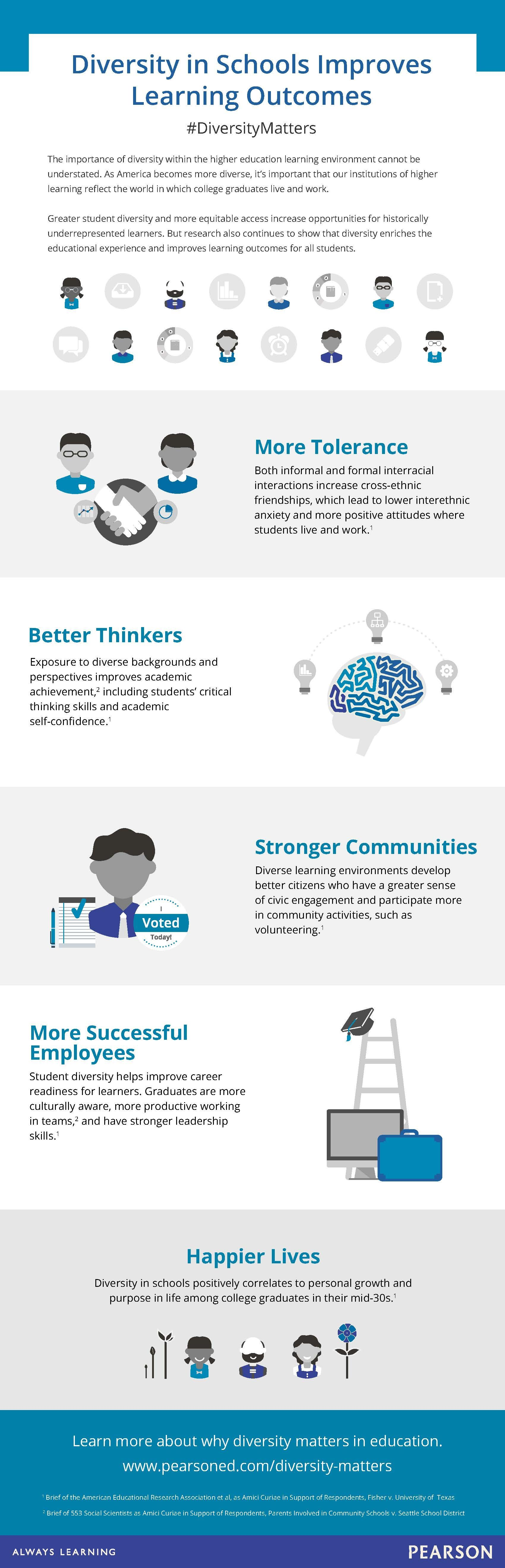 diversity in schools improves learning infographic  education  the importance of diversity within the higher education learning  environment cannot be understated as america becomes more diverse its  important that our