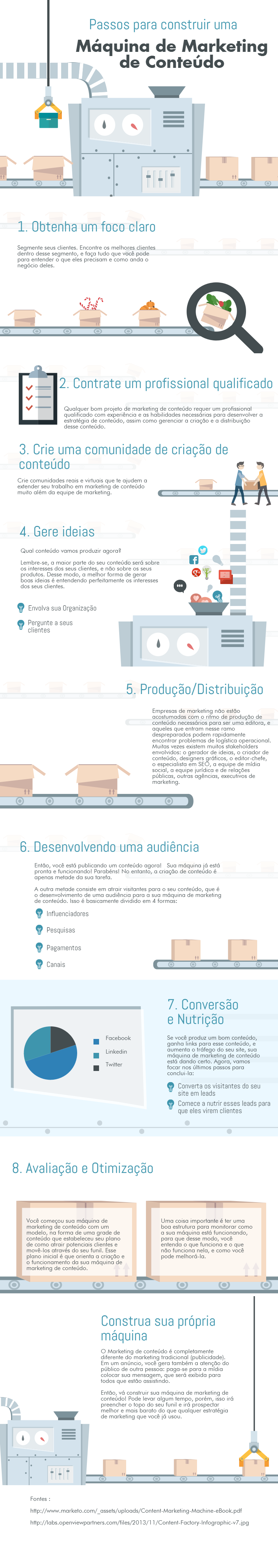 infografico maquina marketing