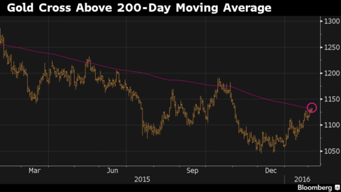 Gold Resilient as This Year's Best Commodity as Stocks, Oil Wilt - Bloomberg Business