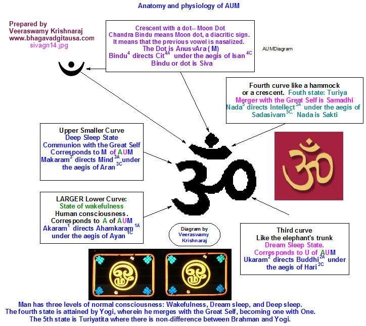 Aum Om Meditation Pinterest Om